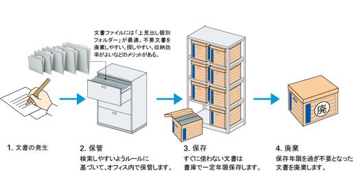 情報を活かす文書管理ソリューション1